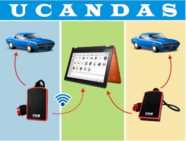 ucandas-wireless-automotive-diagnosis-system-instruction