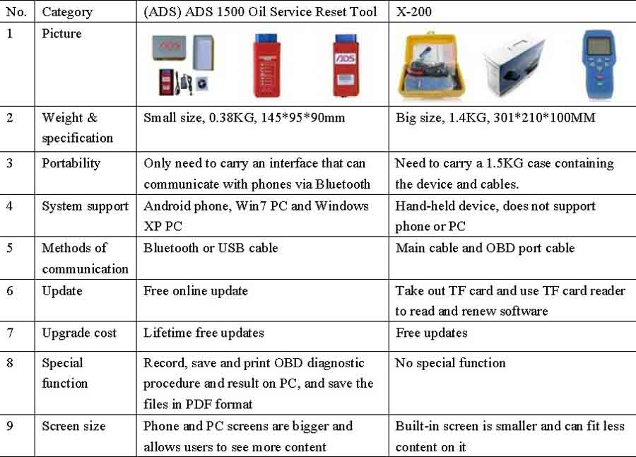 Compared ADS1500 Oil Reset Tool with X-200 Oil Reset Tool