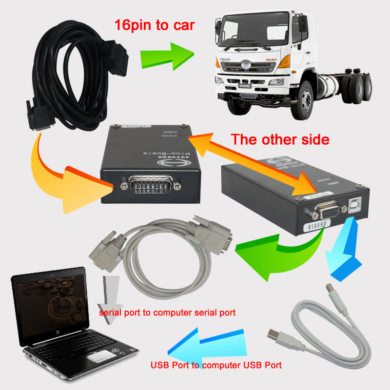 Hino-Bowie Hino DX Diagnostic Explorer Connection Display