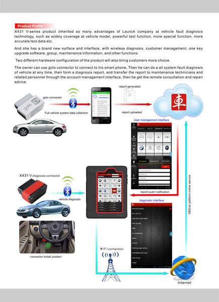 Launch X431 V (X431 Pro) Full System Diagnostic Software Diaplay
