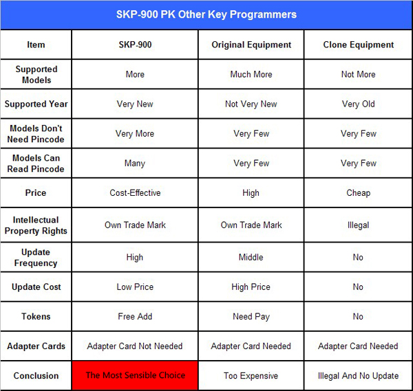 SKP-900 Hand-held OBD2 Auto Key VS. Other Key Programmers